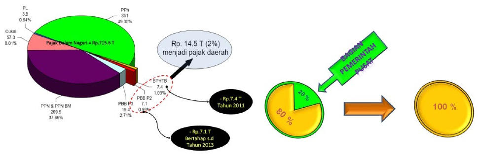 Mulai 1 Januari 2011 BPHTB Telah Resmi Menjadi Pajak Daerah (6/6)