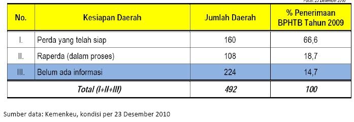 Mulai 1 Januari 2011 BPHTB Telah Resmi Menjadi Pajak Daerah (3/6)