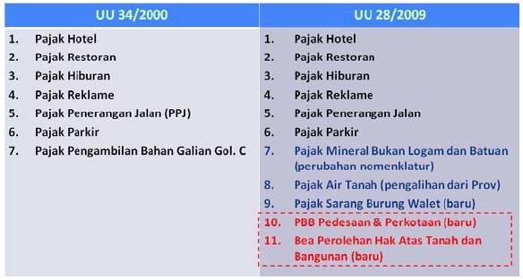Mulai 1 Januari 2011 BPHTB Telah Resmi Menjadi Pajak Daerah (4/6)