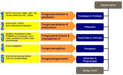Studi Kasus Devolusi PBB P2: Peluang dan Tantangan Bagi Pemda Kabupaten/Kota di Provinsi Sumbarja (6/6)
