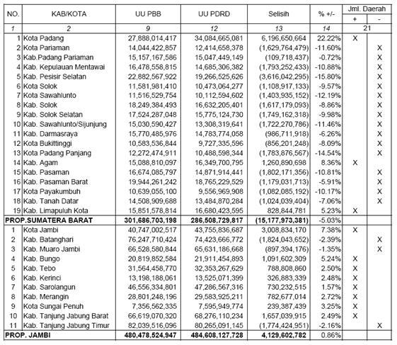 Studi Kasus Devolusi PBB P2: Peluang dan Tantangan Bagi Pemda Kabupaten/Kota di Provinsi Sumbarja (4/6)