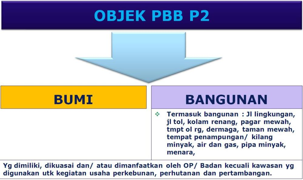 Memahami Pengelolaan PBB P2 dan Menyiapkan Peraturan Pendukungnya (2/6)