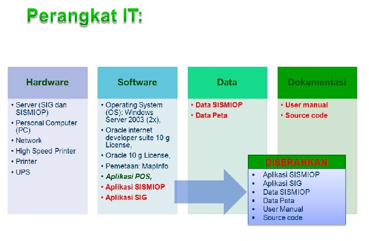 SISMIOP: Sang Sistem Pengelola Administrasi Data PBB P2 (2/3)